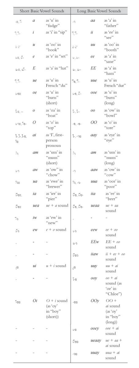 Vowel Phonetics