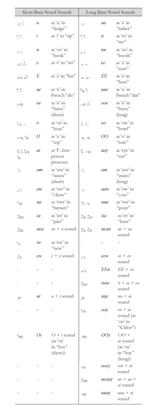 Vowel Phonetics