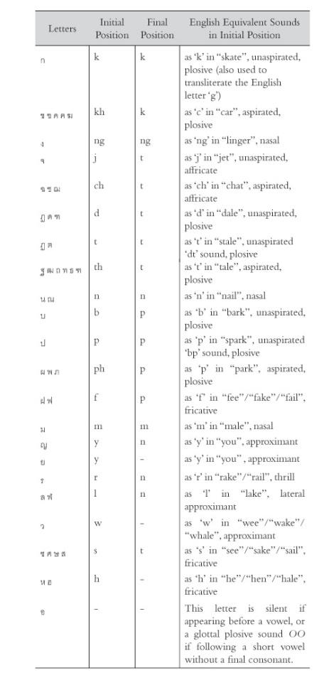 phonetic2