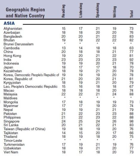 2010 Internet-based TOEFL mean scores - Asia