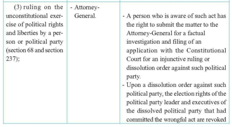 Right to file petition with Constitution Court under Section 68