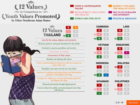 Source: Prachatai English